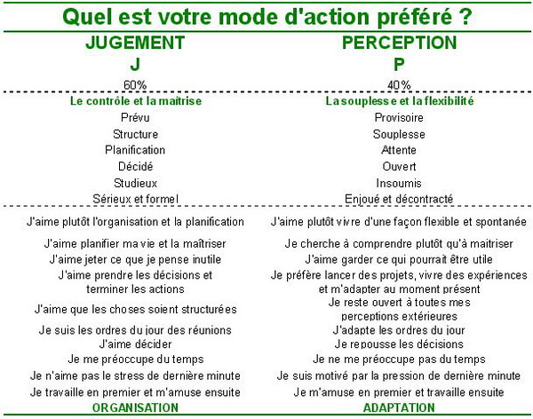 MBTI Mode d'action : Jugement J / Perception P