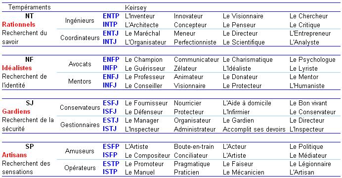Typologie - MBTI | Tarogramme